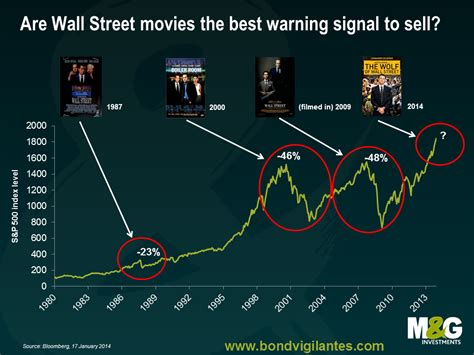 hottest wall street movies   hit theatres