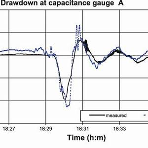Wave parameters calculated using linear small amplitude ...