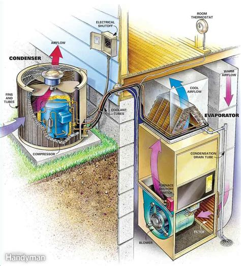 Home Air Conditioning Diagram by Air Conditioning In Davison Heating