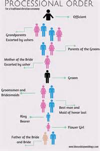 Wedding Party Processional Order Ceremony