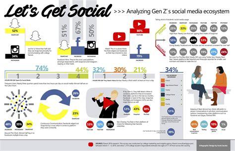 How Is Gen Z Utilizing Social Media? - DICKLEUNG DESIGN ...