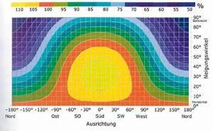 Sonnenstand Berechnen : wie bestimme ich ausrichtung und neigung ~ Themetempest.com Abrechnung
