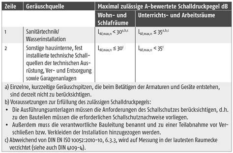 Schutz Gegen Laerm Aus Gebaeudetechnischen Anlagen by Anforderungen An Den Schallschutz Beachten Ikz