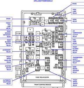 Dodge Ram 1500 Fuse Panel Diagram by Fuse Box Diagram 2000 Dodge 1500 Fixya