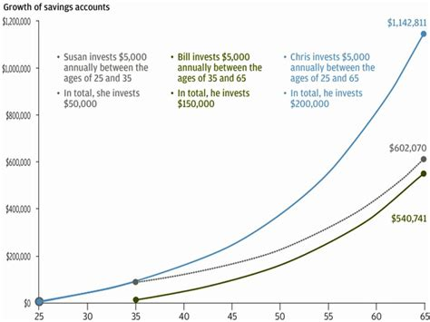 How Compound Interest Affects Retirement Funds - Business