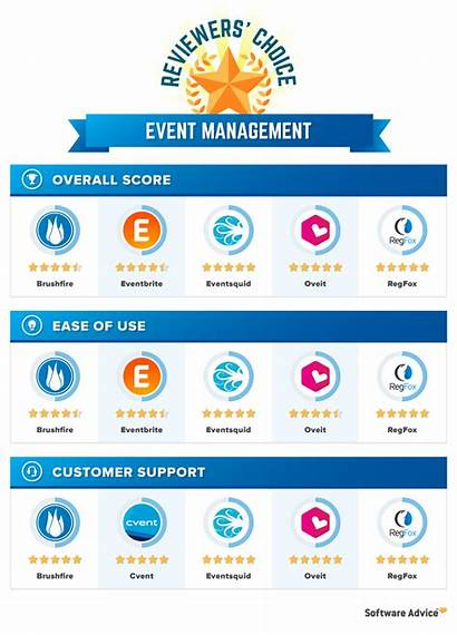 Event Management Software Reviewers Choice External