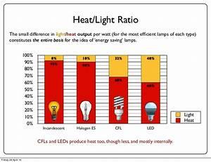 Led Light Bulb Heat Decoratingspecial Com