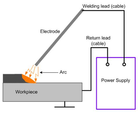 arc welding machine buying guide industrial product
