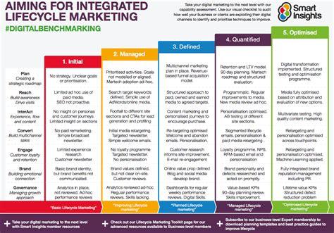 reasons    digital marketing strategy