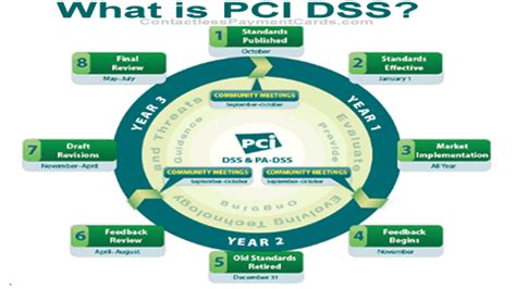 What Is Pci Dss  Payment Card Industry Data Security