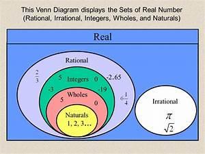 Types Of Numbers Venn Diagram