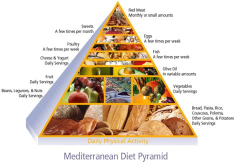 parkinson research foundation mediterranean diet