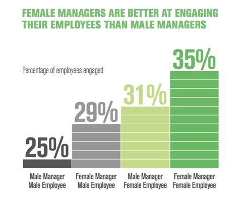 Why Women Are Better Managers Than Men  Business Insider