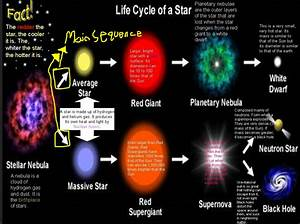 Life Cycles Of Small Medium And Large Stars