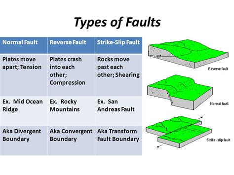 chapter 9 earthquakes ppt
