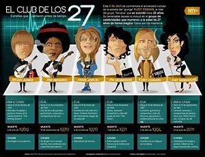Club Des 27 : qu es la maldici n del club de los 27 taringa ~ Medecine-chirurgie-esthetiques.com Avis de Voitures
