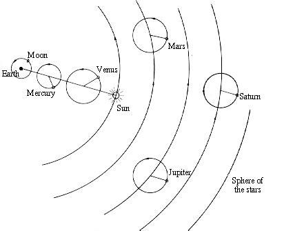 Ptolemy Solar System Model