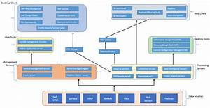 Components Of Sap Businessobjects 4 2
