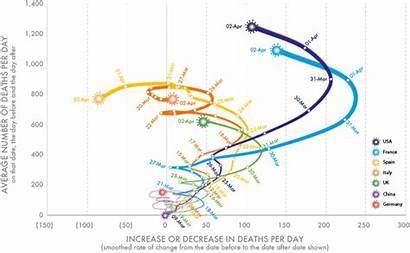 Coronavirus Deaths Global Graph Covid Graphs Countries