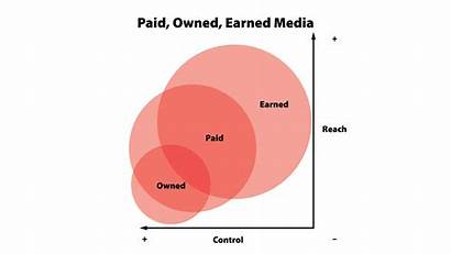 Owned Earned Paid Marketing Poem Poetry Market