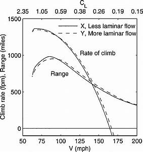 Variation Of Aircraft Rate Of Climb And Range With