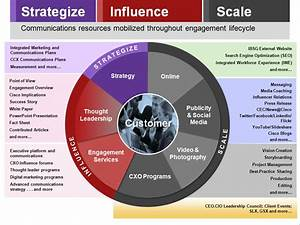Communications Strategy Practice - Cisco