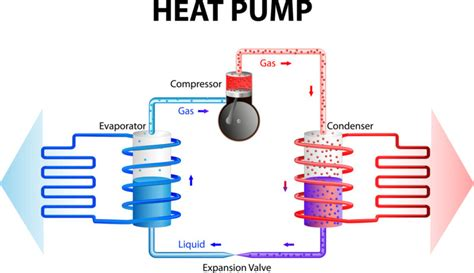 How Does Heat Pump Work