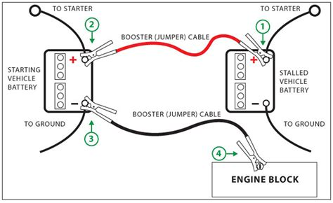 How To Start A Boat by Battery Tips Cares Bateriku Car Battery On Site