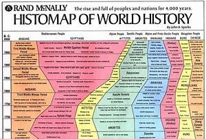 John B. Sparks developed this Histomap of World History ...