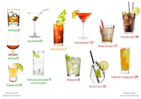carb alcohol visual guide diet doctor
