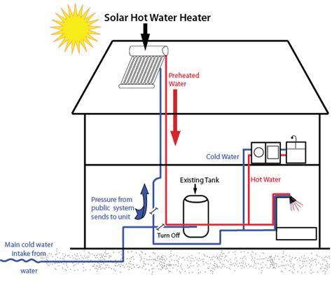 diagram    solar hot water heater works