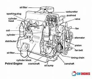 21 Best Engine Diagram Images On Pinterest  Truck Engine Parts Diagram At Tangosynergy Org