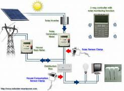 Home Solar Power System Design by Wireless Electricity Energy Control System With Monitoring Function For Home