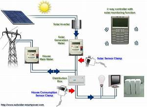Home Solar System with Inverter - Pics about space