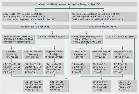 detection rates  precancerous  cancerous cervical