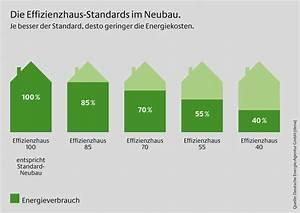 Kfw 40 Haus : neuer geb udestandard was ist ein effizienzhaus 40 plus energiesparh user baustoffwissen ~ A.2002-acura-tl-radio.info Haus und Dekorationen