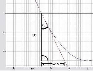 Tan Alpha Berechnen : mp forum parameteraufgabe gleichung einer br cke matroids matheplanet ~ Themetempest.com Abrechnung