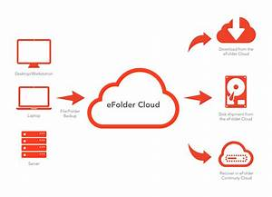 Cloud Backup Services And Data Backup Solutions