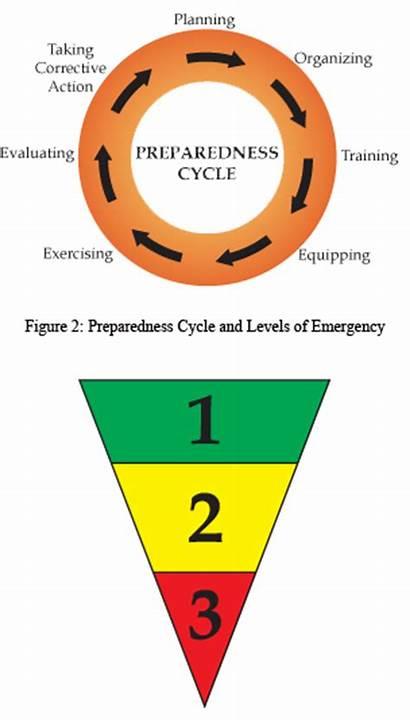 Preparedness Emergency Levels Management Cycle Plan Crisis