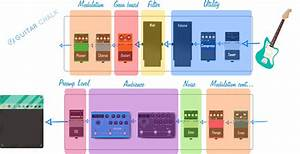 11 Best Guitar Pedals Roundup 2020  And Effects Guide