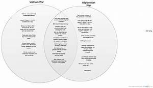 Vietnam War Vs  Afghanistan War   Venn Diagram
