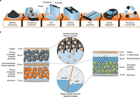 performance  cost  materials  lithium based