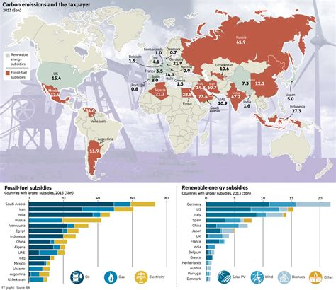 world map  subsidies  renewable energy  fossil