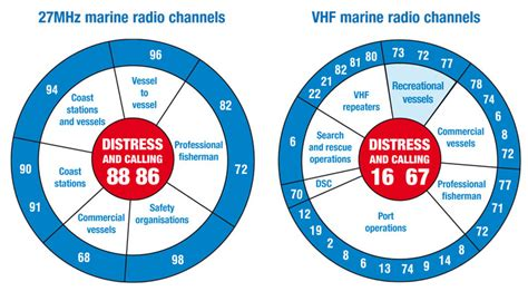 Boat Marine Radio Channel by Marine Radio Transport Safety