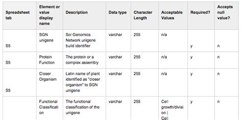 data dictionary template data dictionary exles national agricultural library