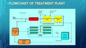 Flow Diagram Reverse Osmosis Plant