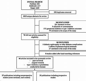 Metabolomics in Prediabetes and Diabetes: A Systematic ...