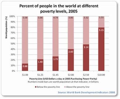 Poverty Less Than Facts Billion Half Stats