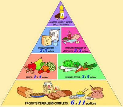 la piramide alimentare in francese la pyramide alimentaire pour une alimentation 233 quilibr 233 e