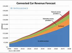 Tech Companies Fight For The Car Market Business Insider